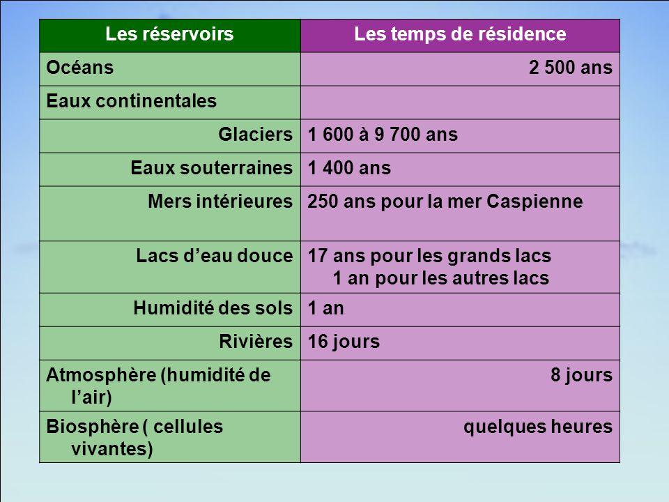 Les réservoirs Les temps de résidence. Océans. 2 500 ans. Eaux continentales. Glaciers. 1 600 à 9 700 ans.