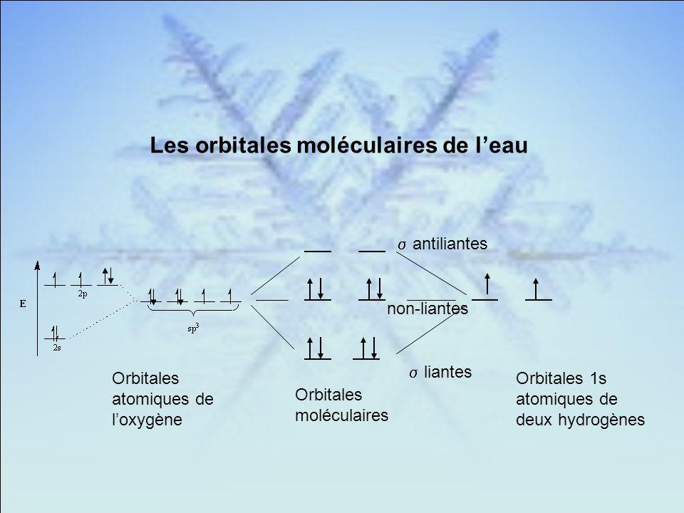 Les orbitales moléculaires de l'eau