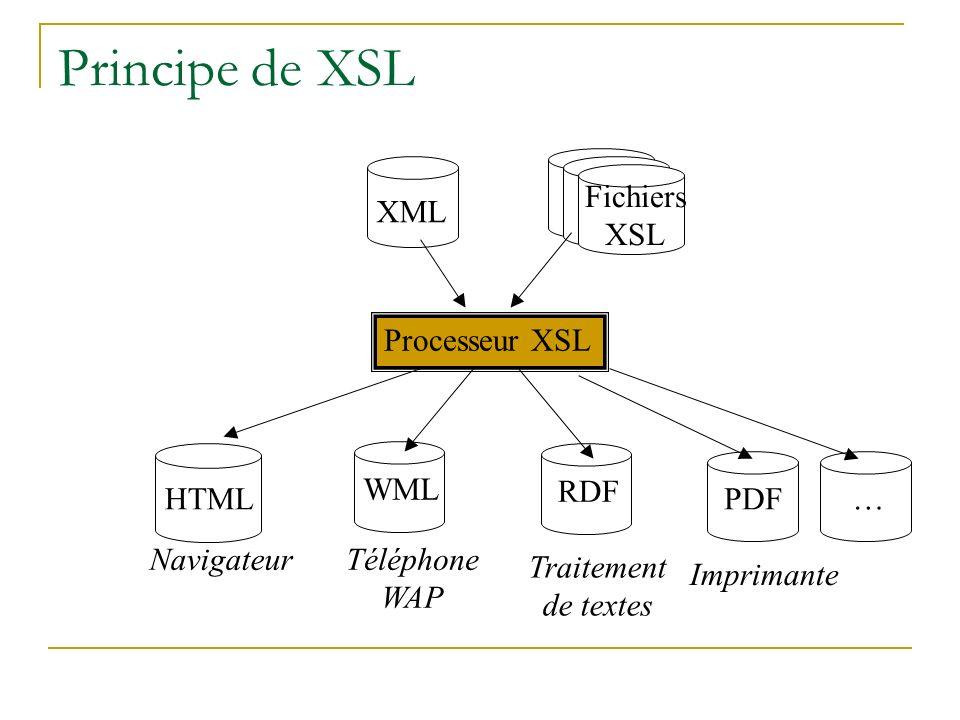 Principe de XSL Fichiers XSL XML Processeur XSL WML RDF HTML PDF …