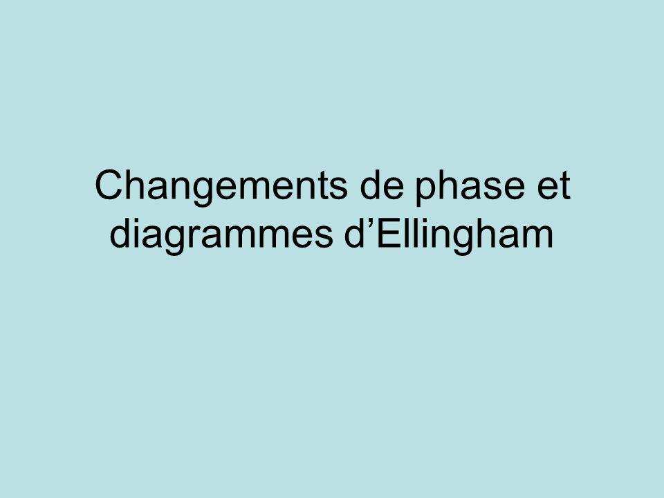 Changements de phase et diagrammes d'Ellingham