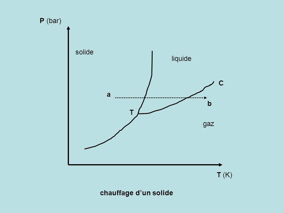 P (bar) solide liquide C a b T gaz T (K) chauffage d'un solide