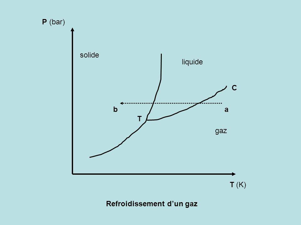 P (bar) solide liquide C b a T gaz T (K) Refroidissement d'un gaz
