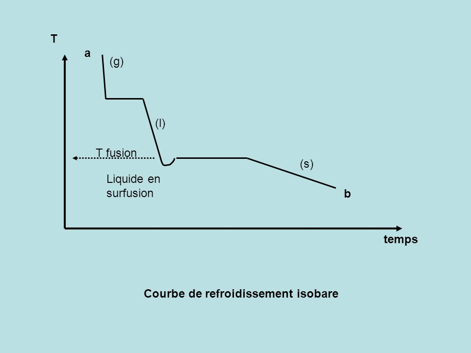 T a (g) (l) T fusion (s) Liquide en surfusion b temps Courbe de refroidissement isobare