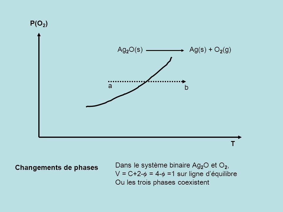 P(O2) Ag2O(s) Ag(s) + O2(g) a. b. T. Dans le système binaire Ag2O et O2,
