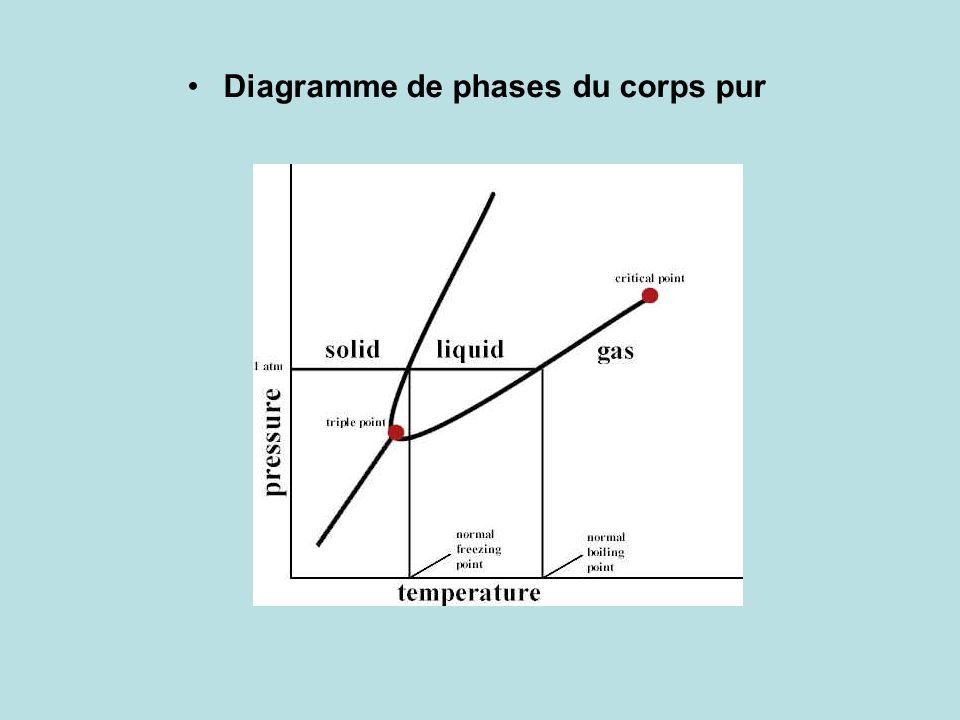 Diagramme de phases du corps pur