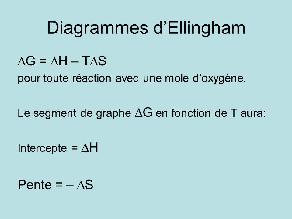 Diagrammes d'Ellingham