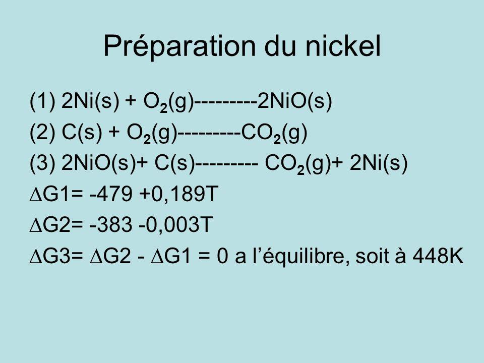 Préparation du nickel 2Ni(s) + O2(g)---------2NiO(s)