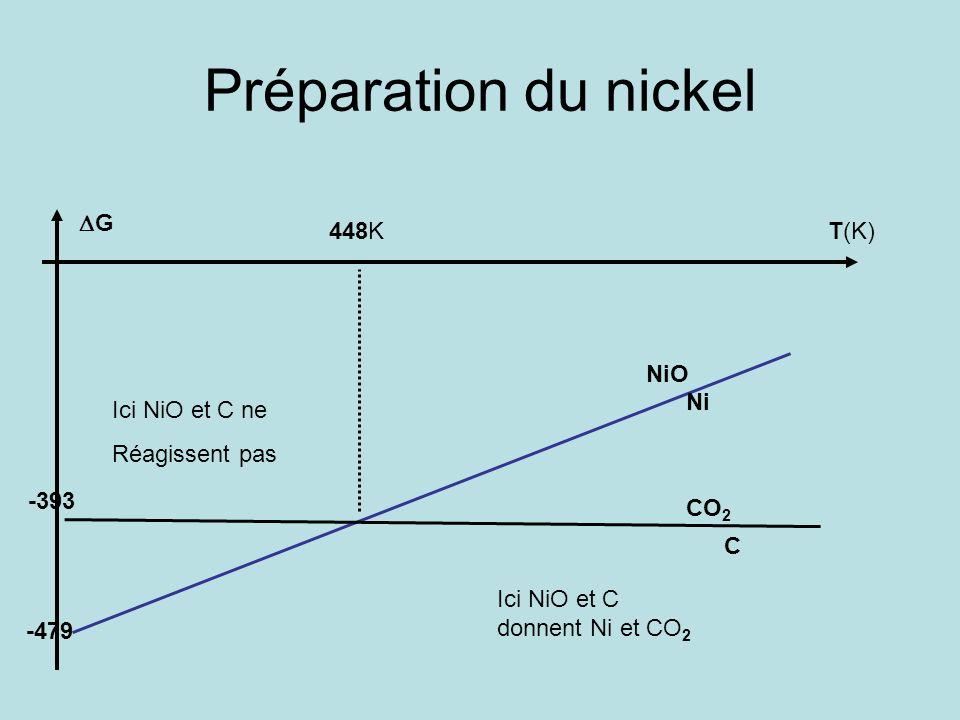 Préparation du nickel DG 448K T(K) NiO Ni Ici NiO et C ne