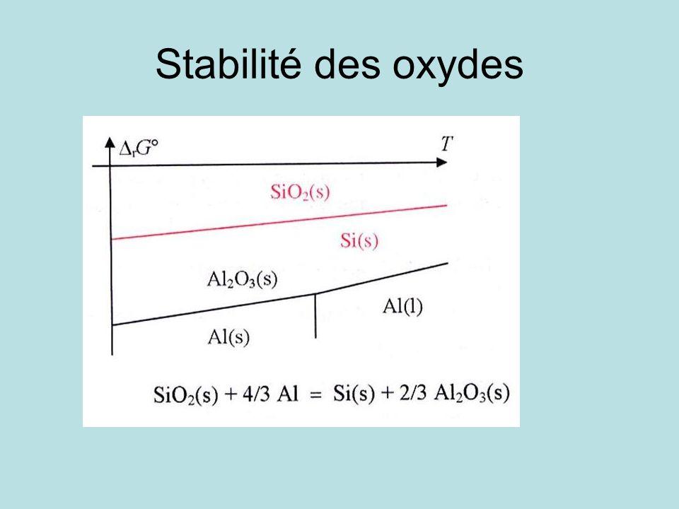 Stabilité des oxydes