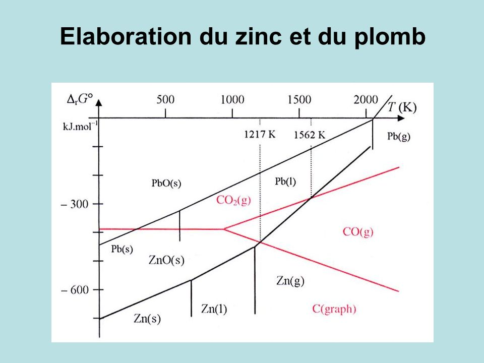 Elaboration du zinc et du plomb