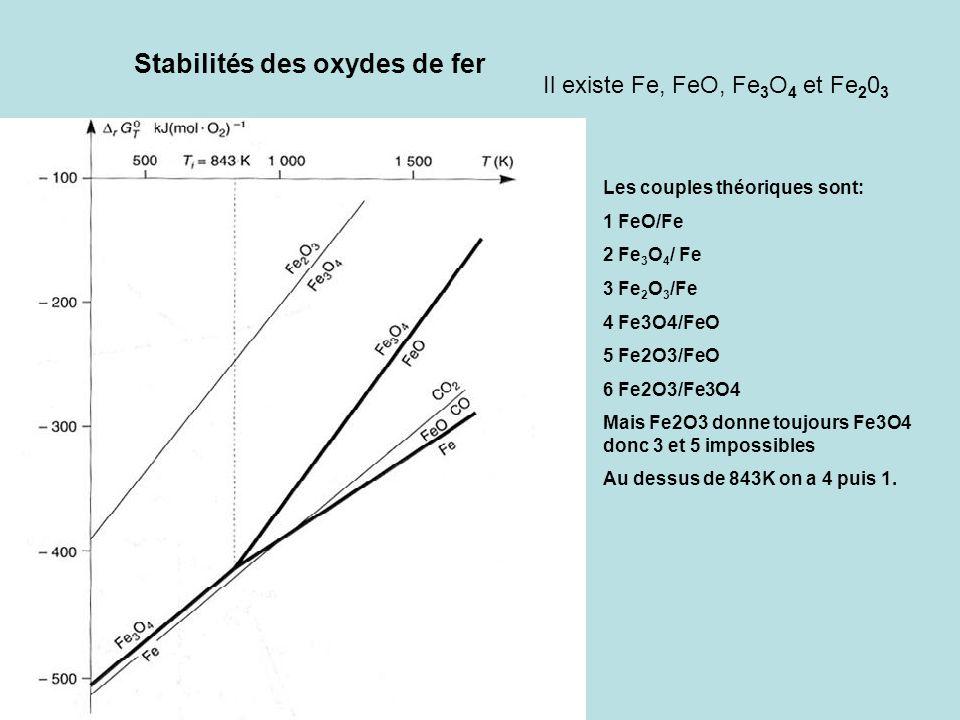Stabilités des oxydes de fer