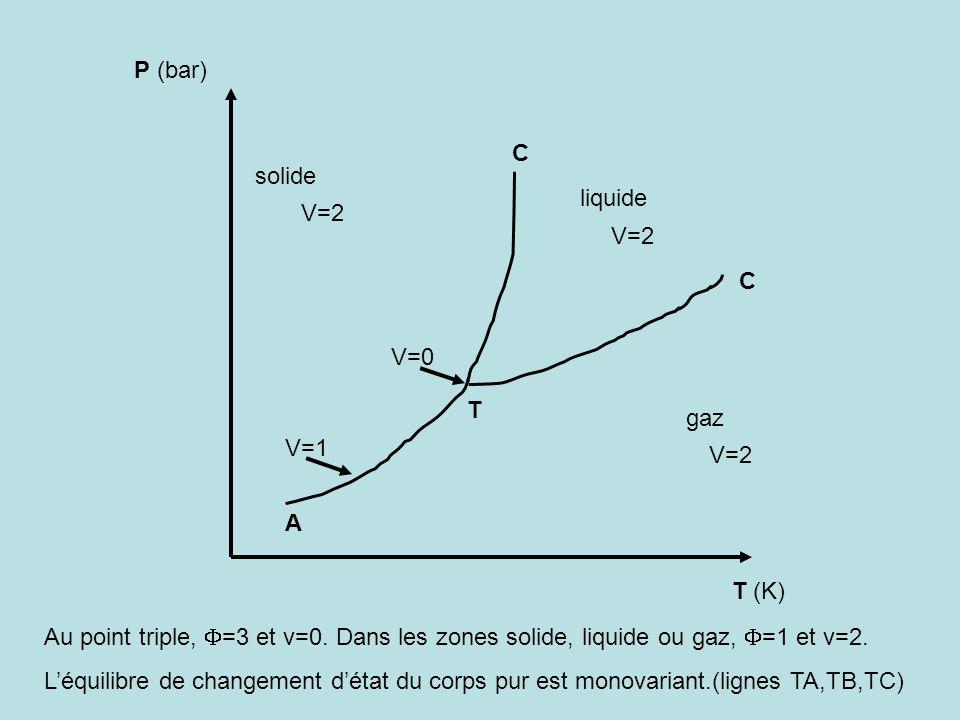 P (bar) C. solide. liquide. V=2. V=2. C. V=0. T. gaz. V=1. V=2. A. T (K)