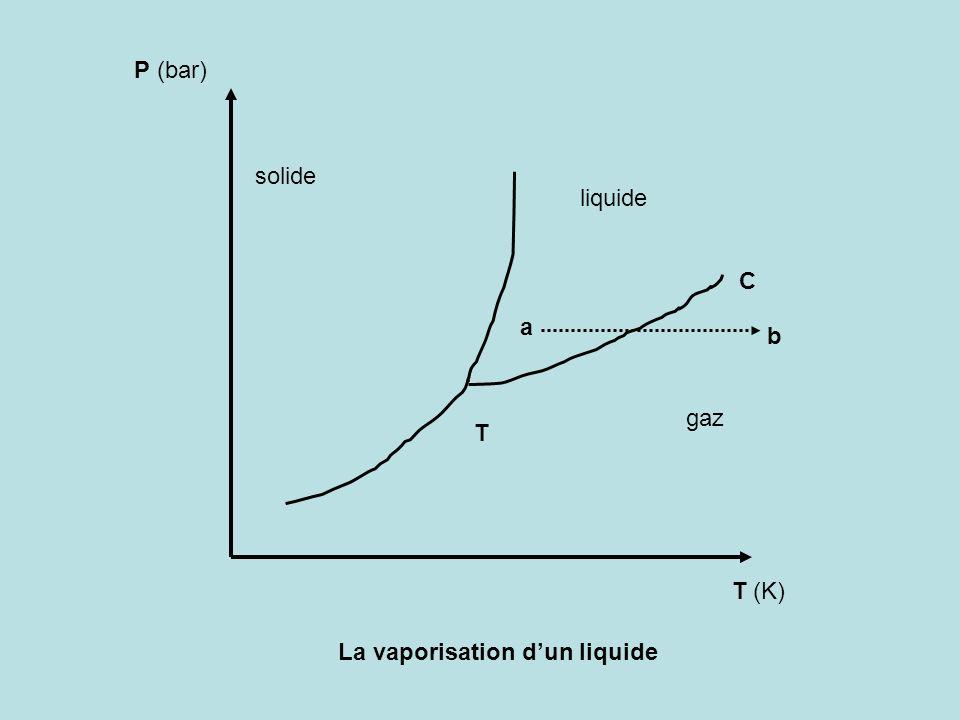 P (bar) solide liquide C a b gaz T T (K) La vaporisation d'un liquide