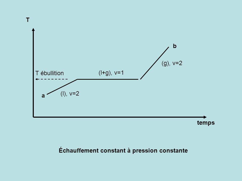 T b (g), v=2 T ébullition (l+g), v=1 (l), v=2 a temps Échauffement constant à pression constante