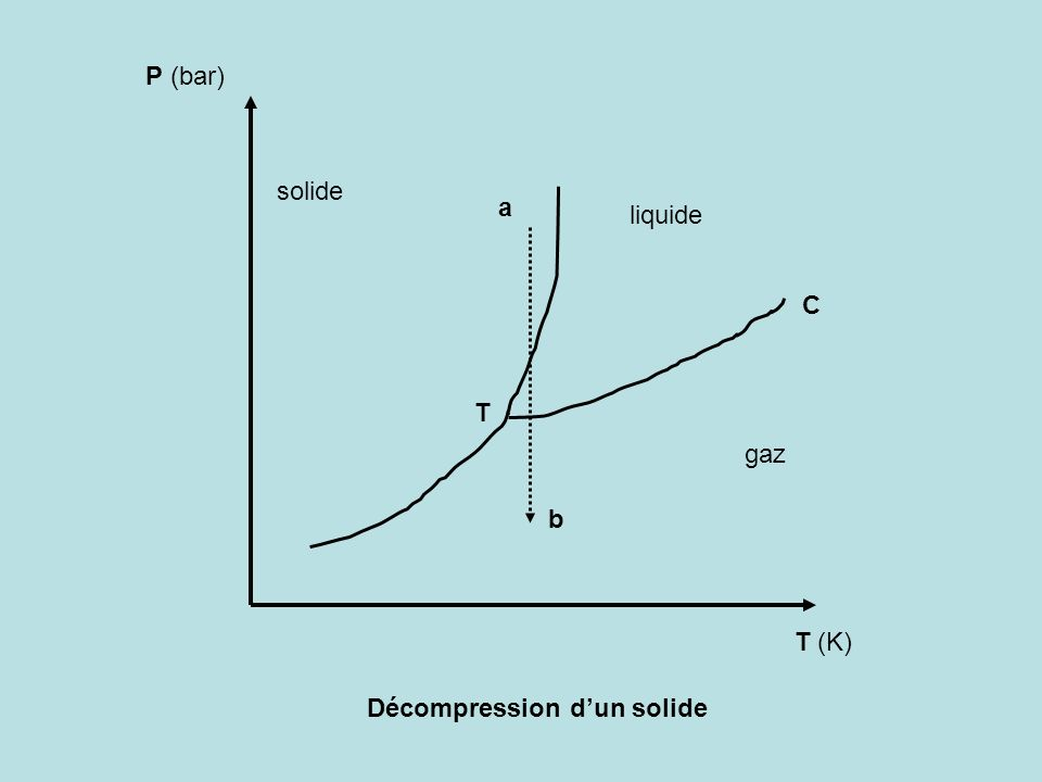 P (bar) solide a liquide C T gaz b T (K) Décompression d'un solide