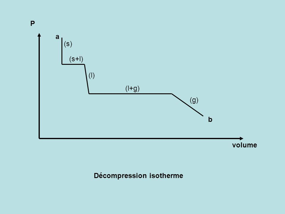 P a (s) (s+l) (l) (l+g) (g) b volume Décompression isotherme