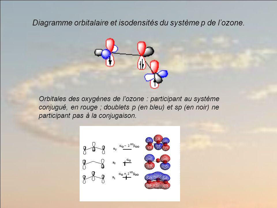 Diagramme orbitalaire et isodensités du système p de l'ozone.