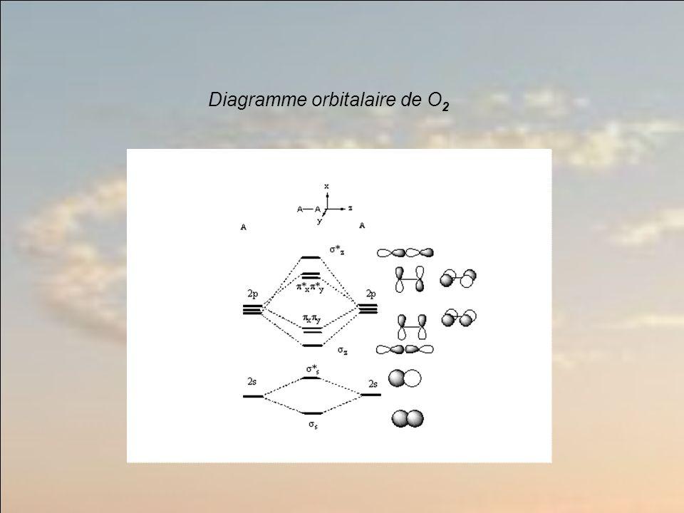 Diagramme orbitalaire de O2