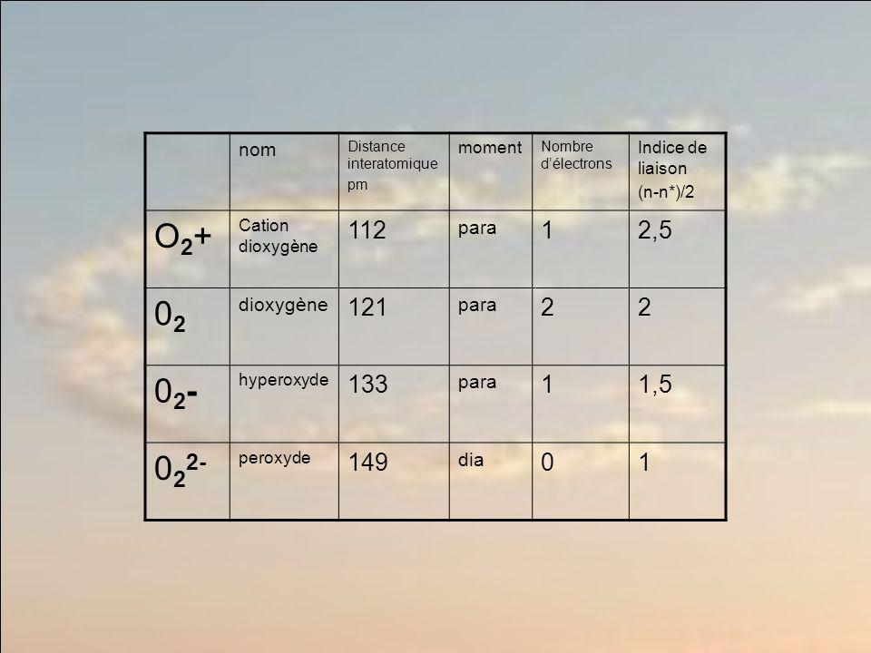 O2+ 02 02- 022- 112 1 2,5 121 2 133 1,5 149 nom para dioxygène dia