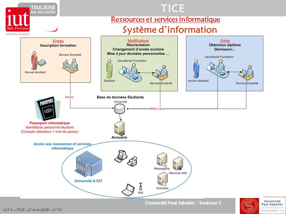 Ressources et services informatique Système d'information