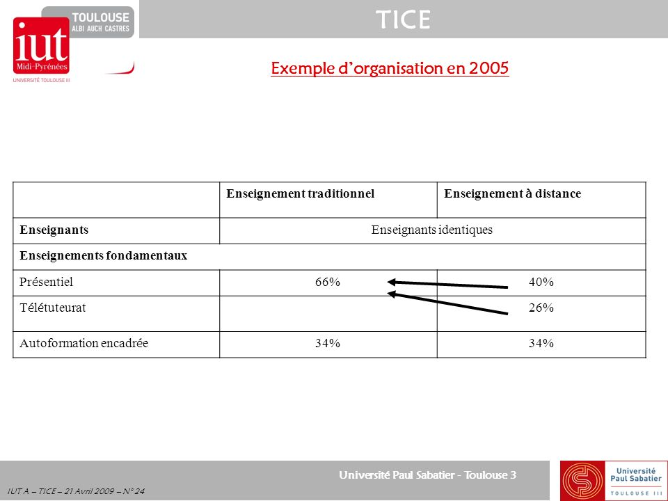 Exemple d'organisation en 2005