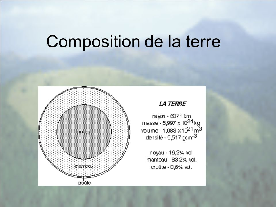 Composition de la terre