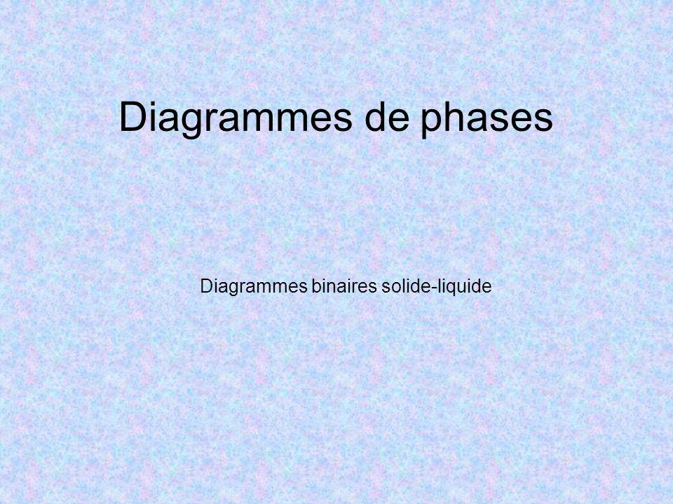 Diagrammes de phases Diagrammes binaires solide-liquide