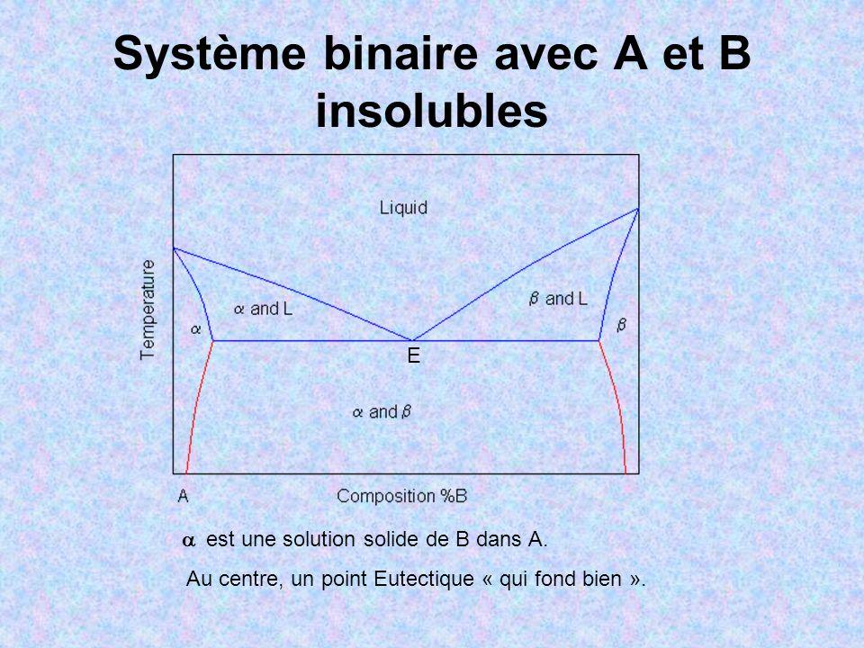 Système binaire avec A et B insolubles