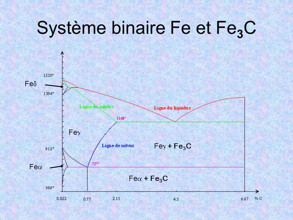 Système binaire Fe et Fe3C