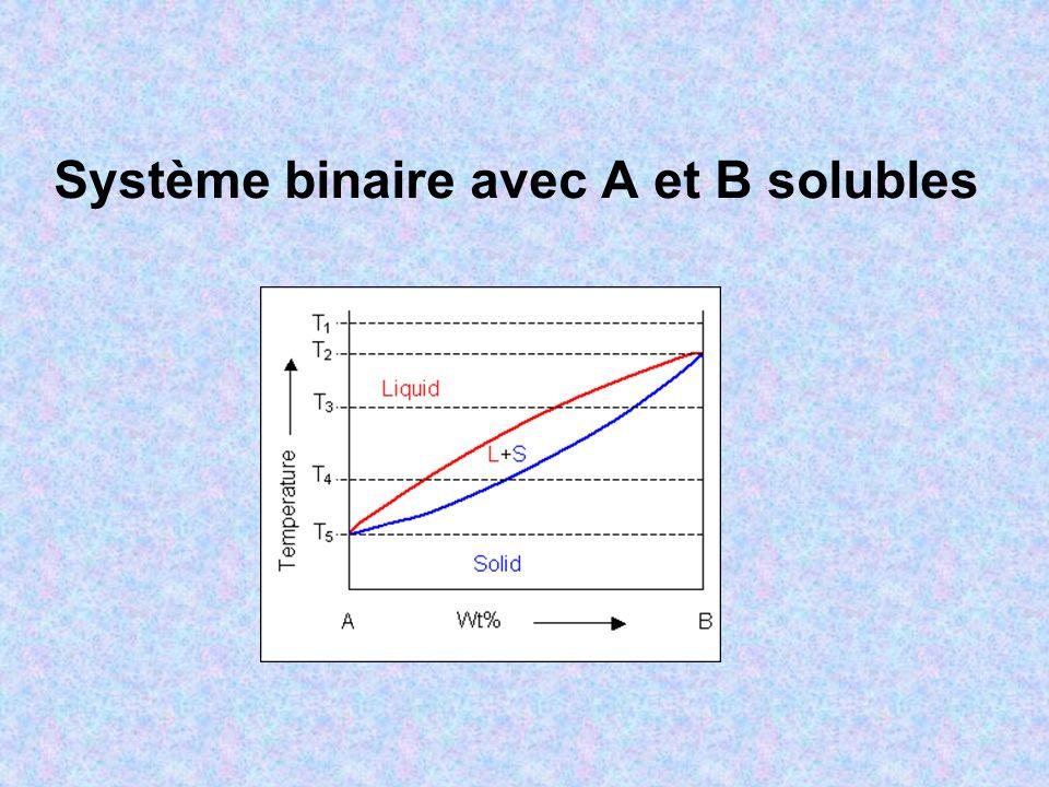 Système binaire avec A et B solubles