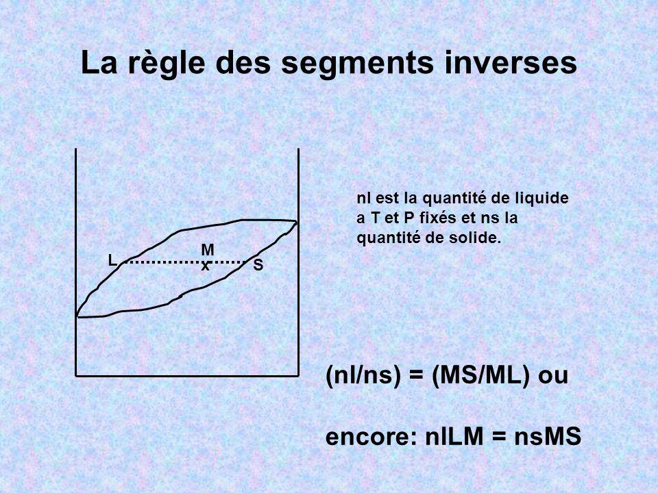 La règle des segments inverses