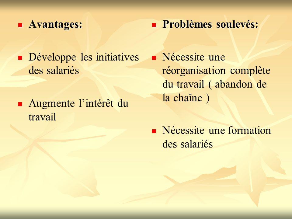 Avantages: Développe les initiatives des salariés. Augmente l'intérêt du travail. Problèmes soulevés: