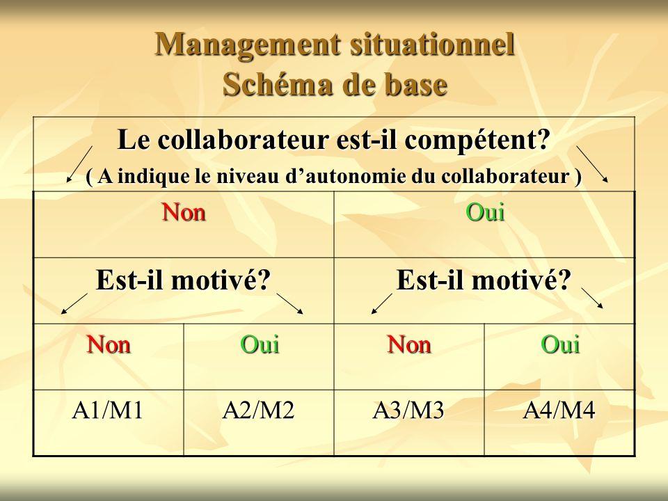 Management situationnel Schéma de base