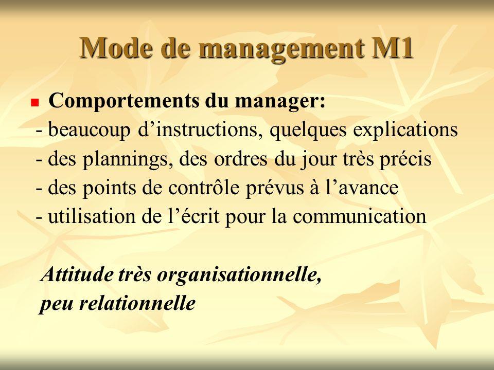 Mode de management M1 Comportements du manager: