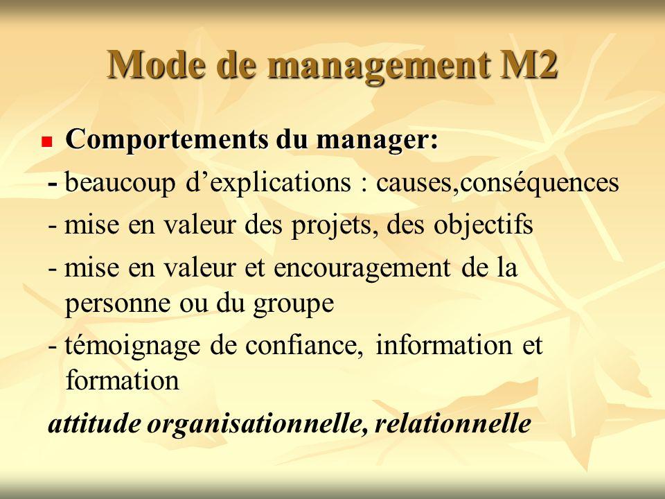 Mode de management M2 Comportements du manager: