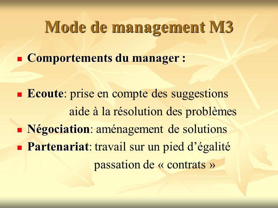 Mode de management M3 Comportements du manager :