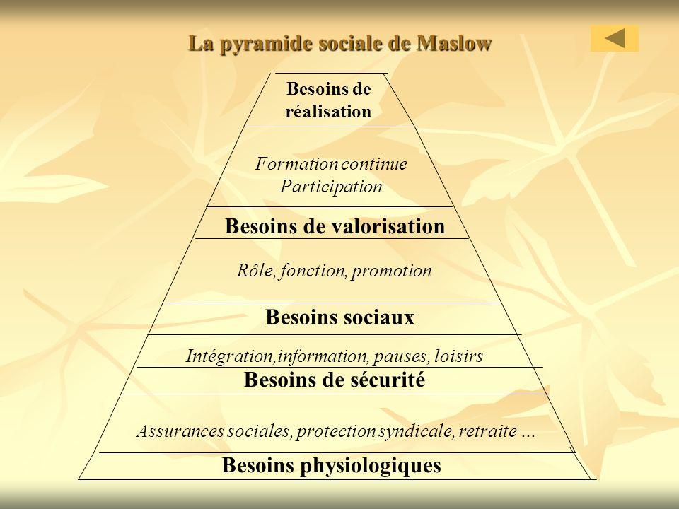 La pyramide sociale de Maslow
