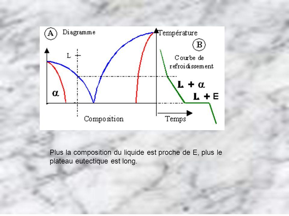 Plus la composition du liquide est proche de E, plus le plateau eutectique est long.