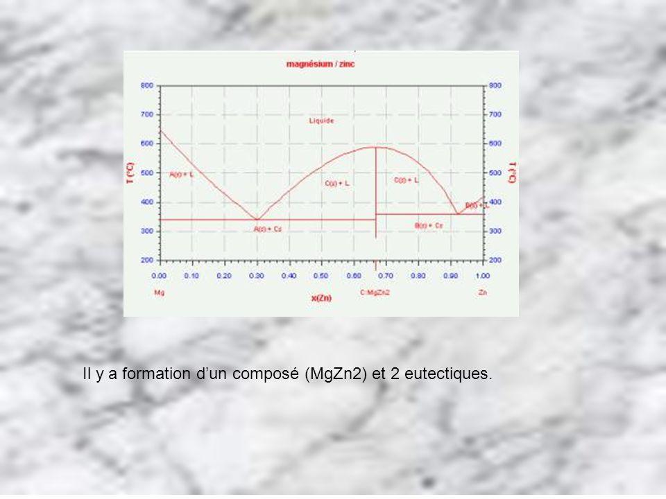 Il y a formation d'un composé (MgZn2) et 2 eutectiques.