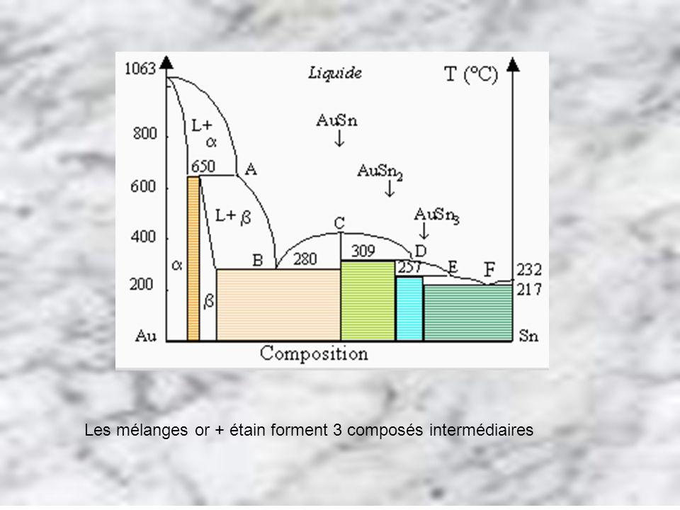 Les mélanges or + étain forment 3 composés intermédiaires