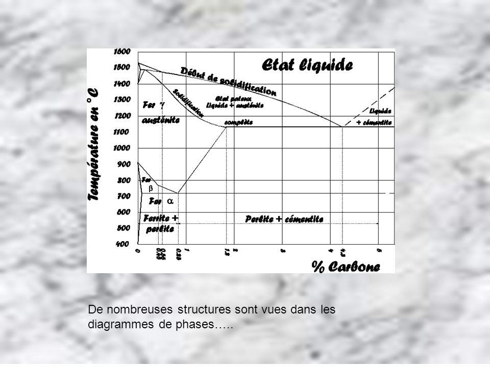 De nombreuses structures sont vues dans les diagrammes de phases…..