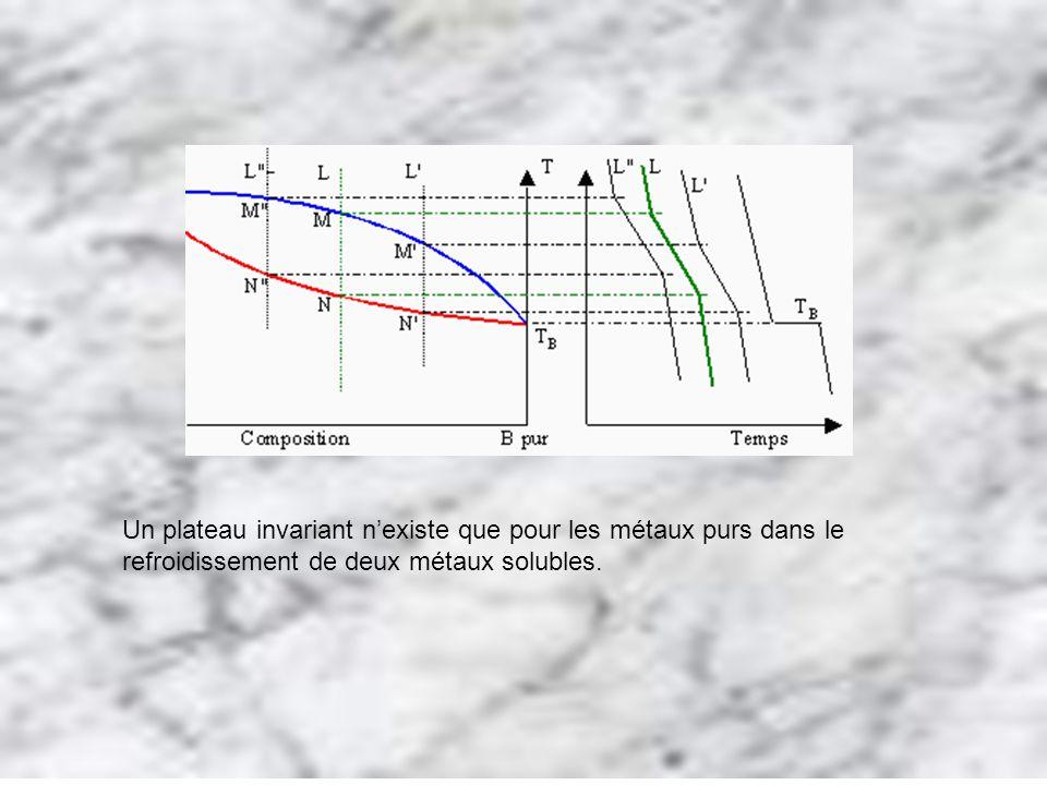 Un plateau invariant n'existe que pour les métaux purs dans le refroidissement de deux métaux solubles.