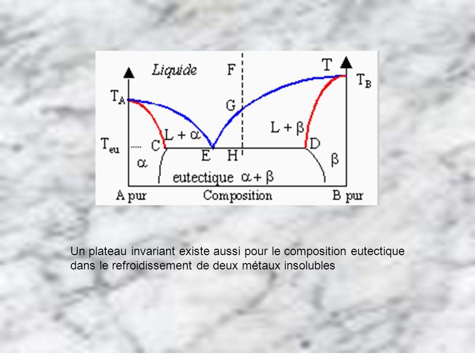 Un plateau invariant existe aussi pour le composition eutectique dans le refroidissement de deux métaux insolubles