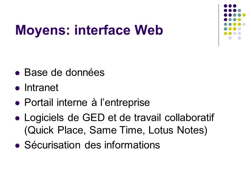 Moyens: interface Web Base de données Intranet