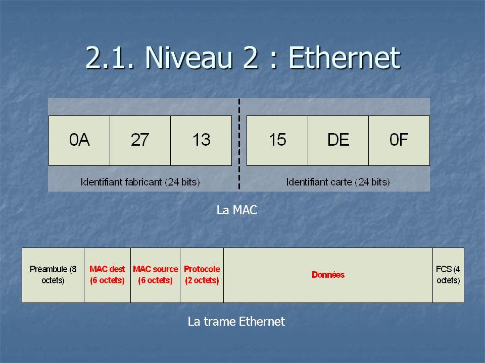 2.1. Niveau 2 : Ethernet La MAC La trame Ethernet