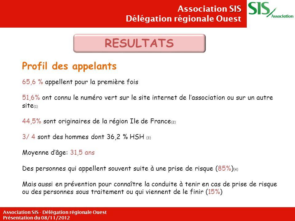 Association SIS Délégation régionale Ouest