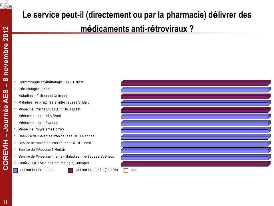 Le service peut-il (directement ou par la pharmacie) délivrer des médicaments anti-rétroviraux