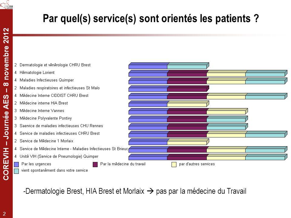 Par quel(s) service(s) sont orientés les patients