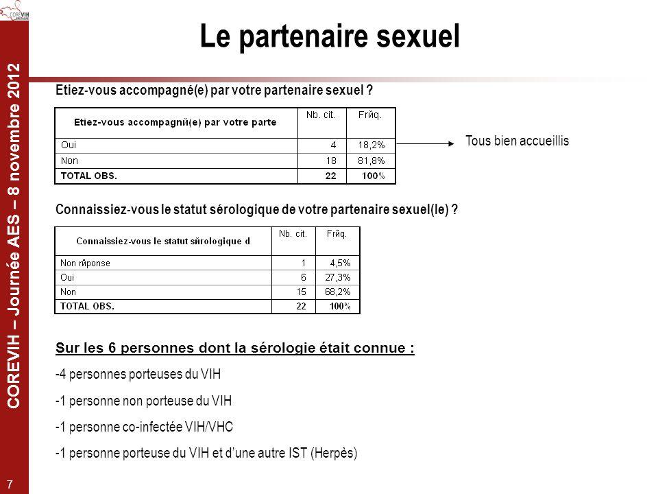 Le partenaire sexuel Etiez-vous accompagné(e) par votre partenaire sexuel Tous bien accueillis.