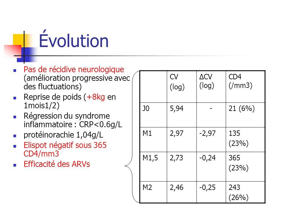 Évolution Pas de récidive neurologique (amélioration progressive avec des fluctuations) Reprise de poids (+8kg en 1mois1/2)